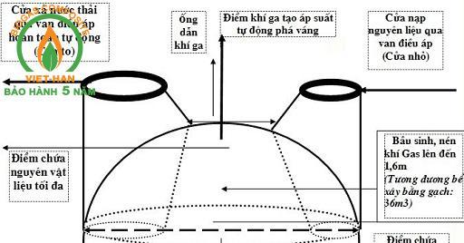 cau tao cua ham biogas (1)