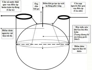 khí biogas có độc không