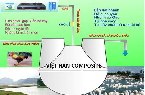 ứng dụng thực tiến khí biogas