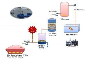 công nghệ hầm biogas giá rẻ